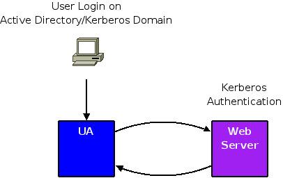 Configure Kerberos Authentication between the Web Browser ...