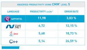 Low-Code No-Code - Genero Tool Productivity Comparison