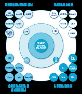 Genero Business logic independent of the platform